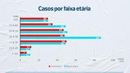Gráficos mostram evolução da Covid-19 em São Carlos