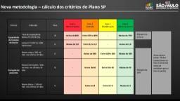 Região de Ribeirão tem taxa de ocupação de UTI da fase laranja