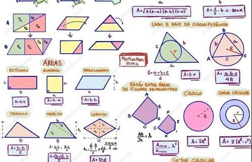 Mapa mental de geometria plana - Foto: Divulgação