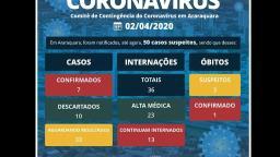 Araraquara confirma mais dois casos de covid-19