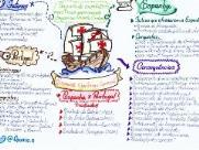 Aprenda a fazer mapas mentais e a usá-los para estudar