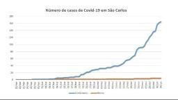 Cidade tem 7 pessoas internadas com confirmação de Covid-19