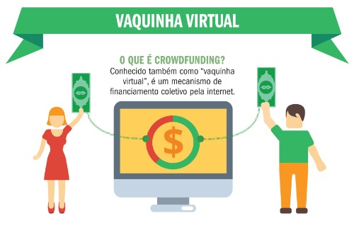 Funcionamento da vaquinha virtual - Fonte: TSE (Infográfico: Gaspar Martins) - Foto: Infográfico: Gaspar Martins